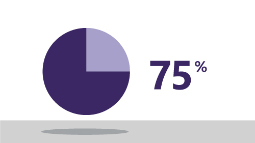 Purple pie chart and the number 75