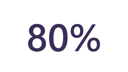 Image of eighty percent