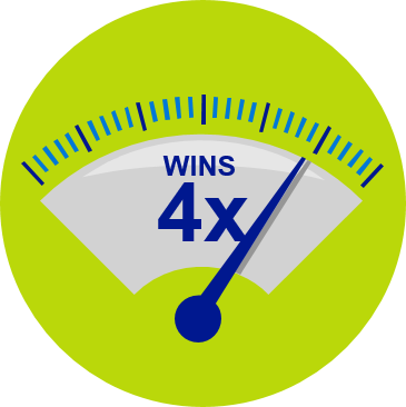 "Graphic art: Meter with indicator to the right. Image reads, ""Wins 4x."