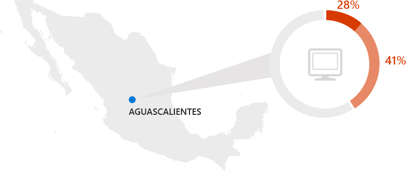 Aguascalientes households, only 41% had a computer and 28% Internet access