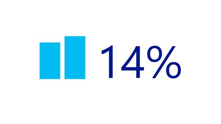 14% higher